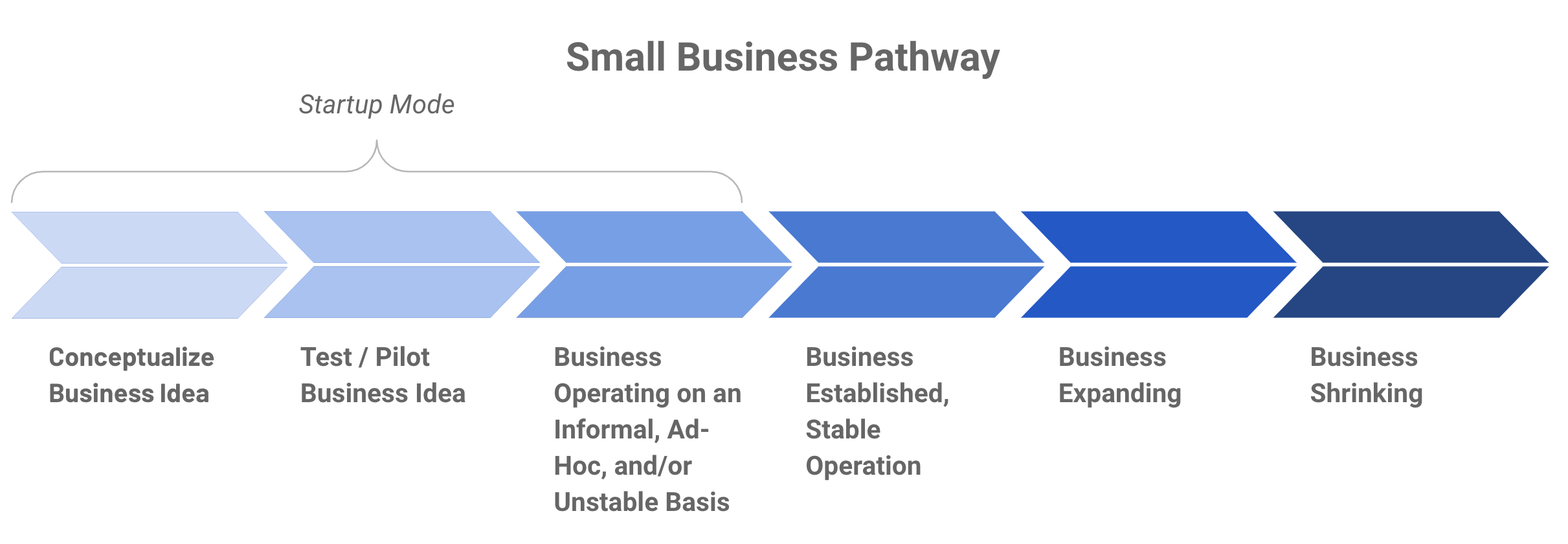 Diagram showing six stages for growing a small business